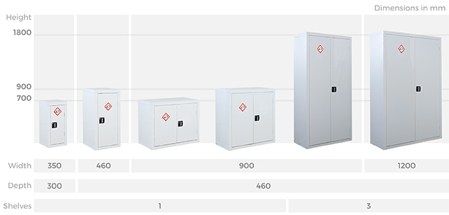 Acid & Alkali Cabinets Sizes