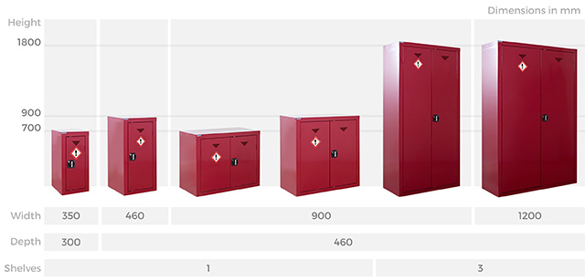 Agrochemical Storage Cabinets Sizes