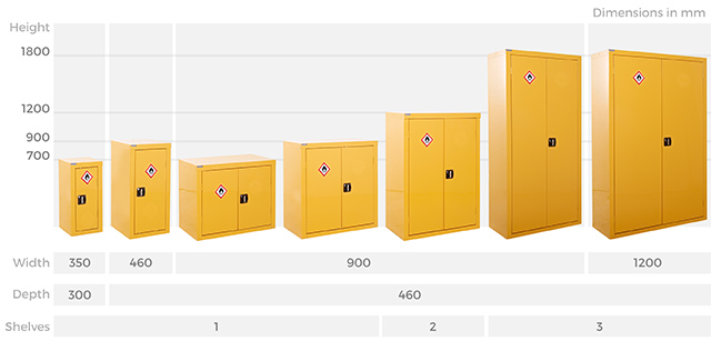 Hazardous Storage Cabinets Sizes