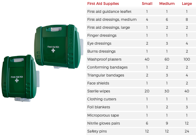 Small, Medium and Large First Aid Kit Contents