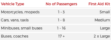 Vehicle First Aid Kit Size according to Vehicle Type & Number of Passengers