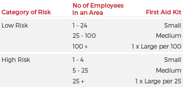 First Aid Kit Size according to Category of Risk & Number of Employees