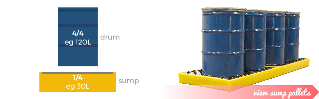 Sump Pallets Secondary Containment