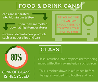 Have you ever thought about what happens to the items that you recycle?