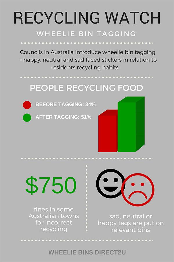 recycling-wheelie-bins-infographic