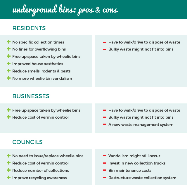 pros & cons of underground bins for residents, businesses and councils