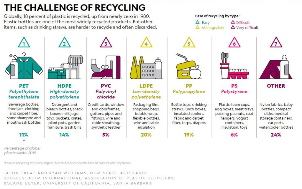 Challenge of Recycling