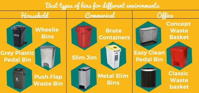 Best types of bins for different environments to help with waste management during Covid 19