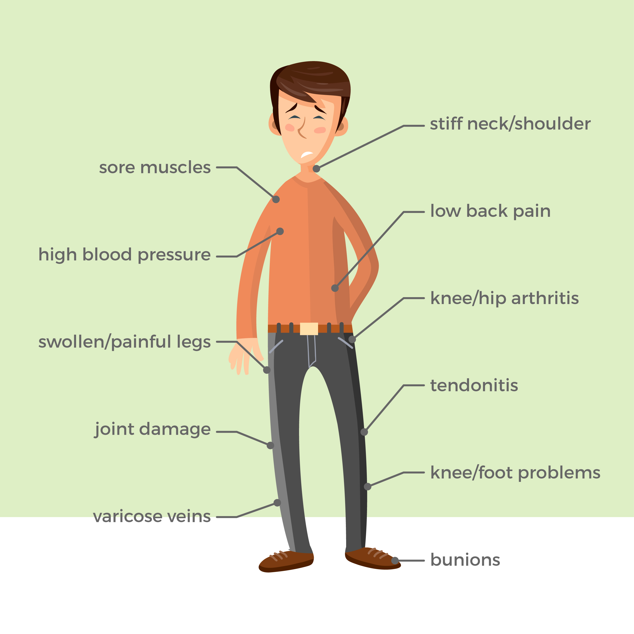 character in pain with various problems associated with standing for too long