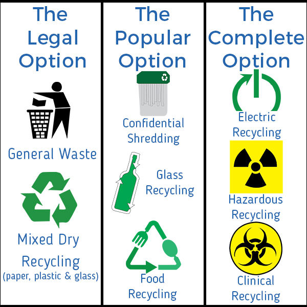 2015 Waste Regulation Options